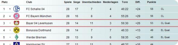 Schalke stürmt an die Spitze